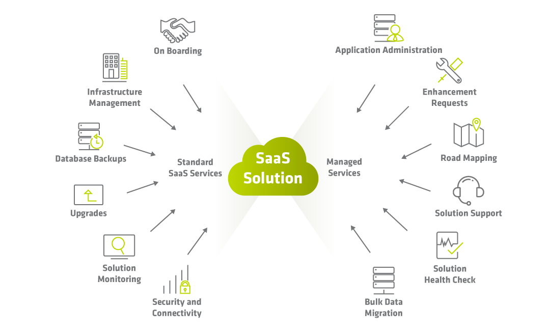 New Year New Possibilities Payoffs of SaaS