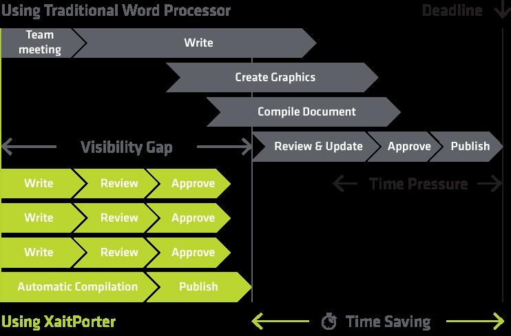 Time Saving using XaitPorter vs normal word processor