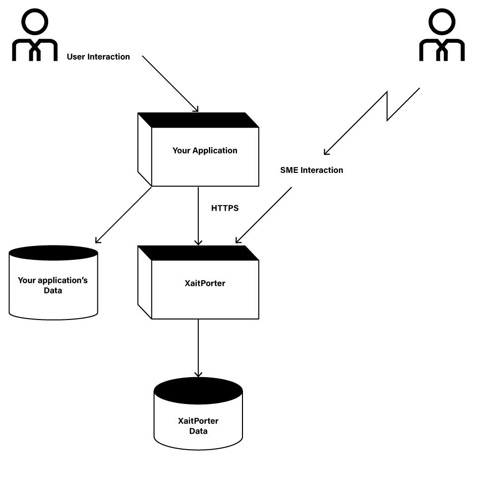 XaitPorter-as-an-Application-Platform-as-a-Service-APaaS